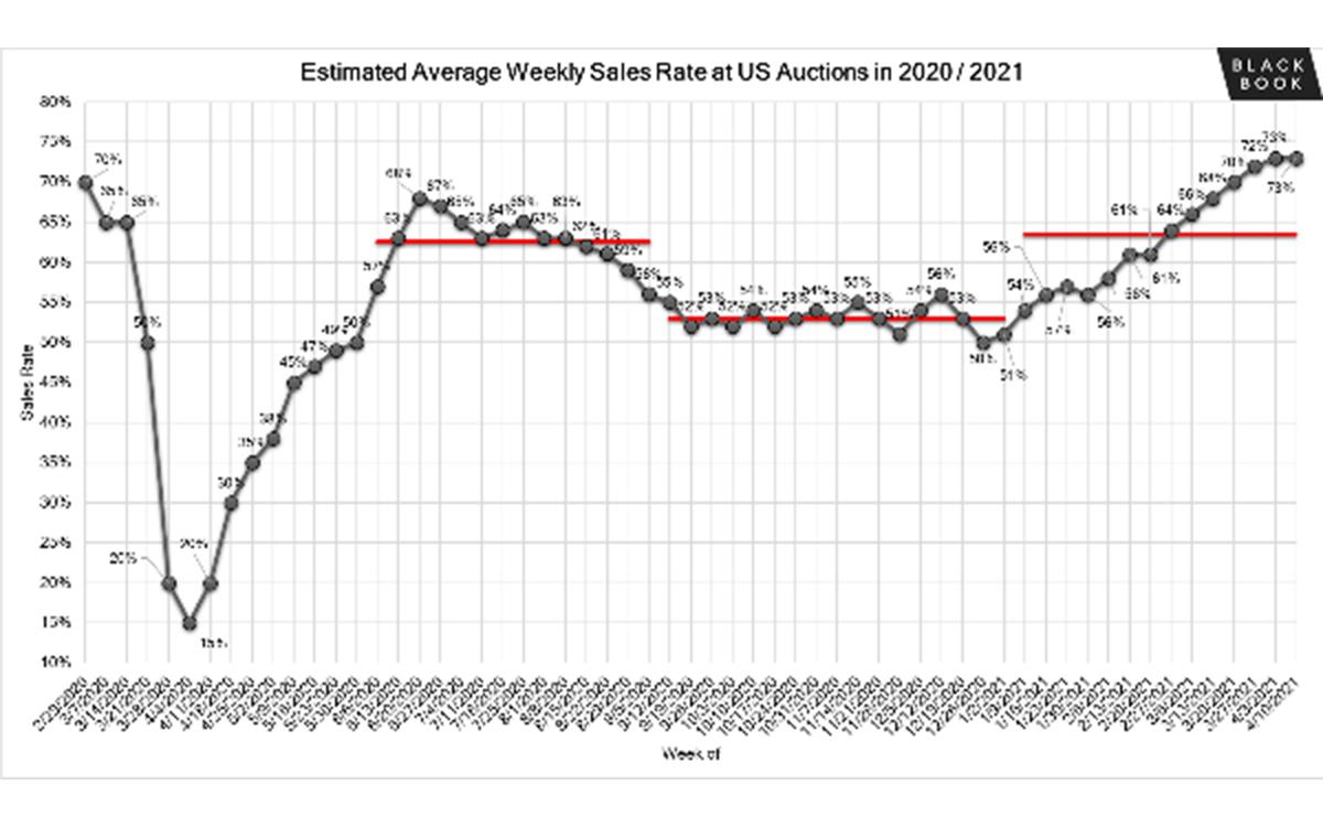 Automotive Market Report