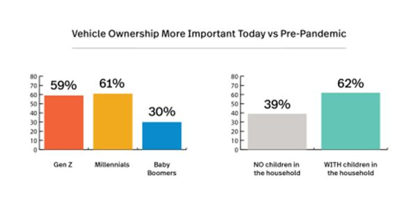 Survey includes insights about the importance of the personal vehicle, radio in the dashboard,...