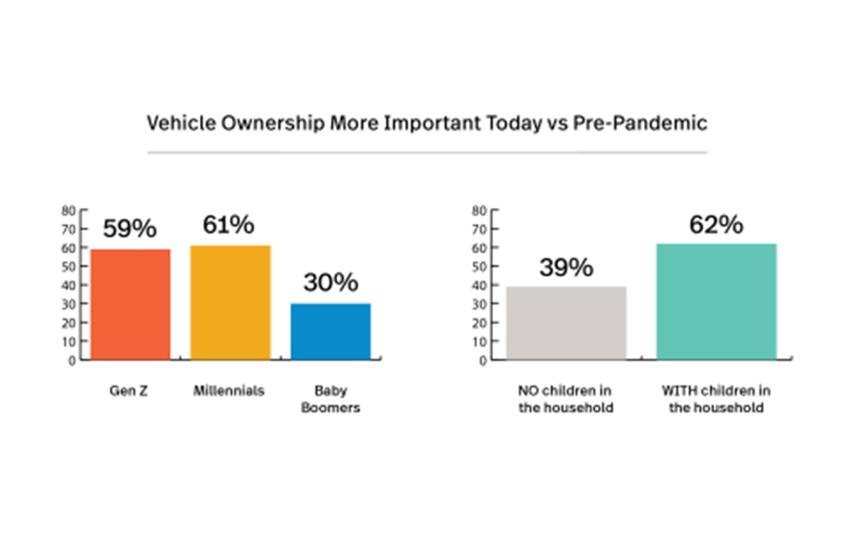Pandemic Increases Importance of Personal Vehicle and In-Dash Infotainment
