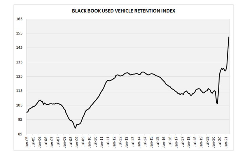 The April Retention Index broke yet another record, reaching 152.4 points.