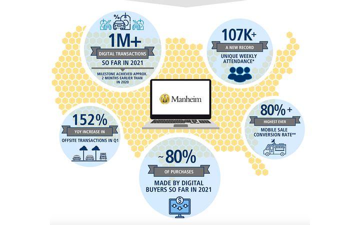 Data shows strength in dealers bidding and buying across physical locations, Simulcast, Manheim Express, Manheim.com and OVE. - IMAGE: Manheim