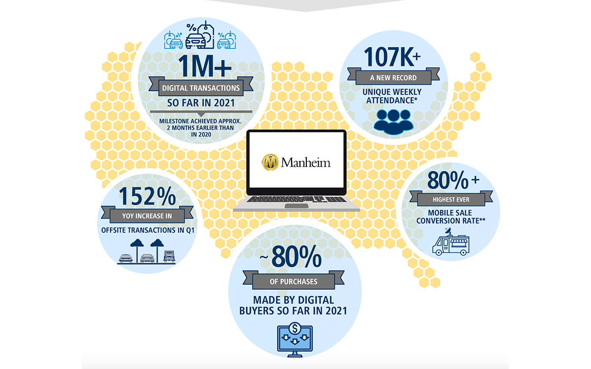 All-Time Highs Show Dealers are Making the Most of Manheim's Connected Digital and Physical Marketplace