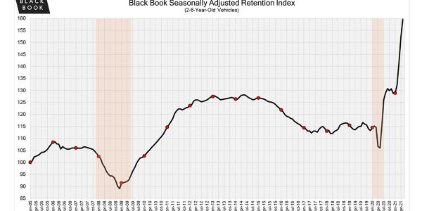 The May Retention Index showed another increase and broke yet another record, reaching 159.6...