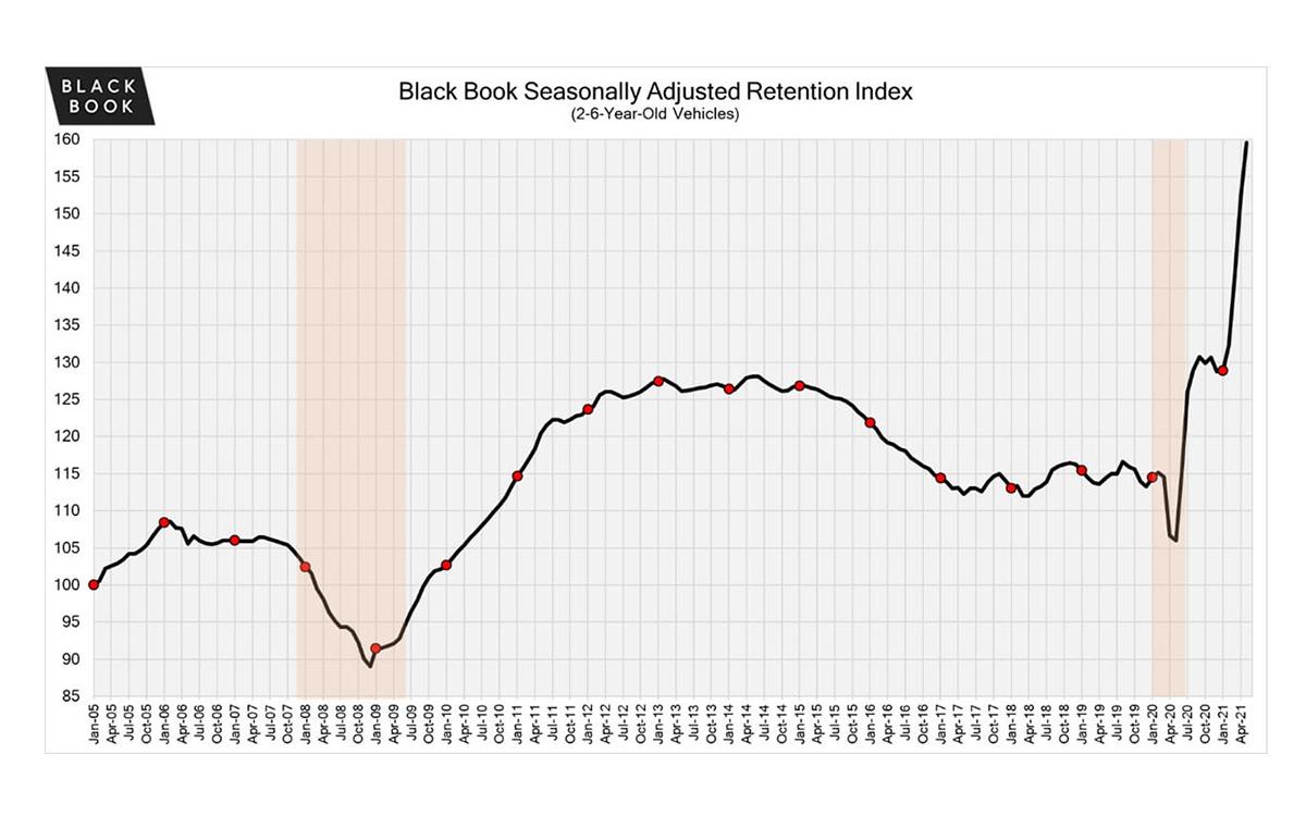 Black Book: Weekly Market Updates