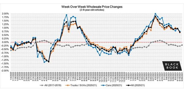 Wholesale prices remain strong, however there are signs of softening in the market this week, as...