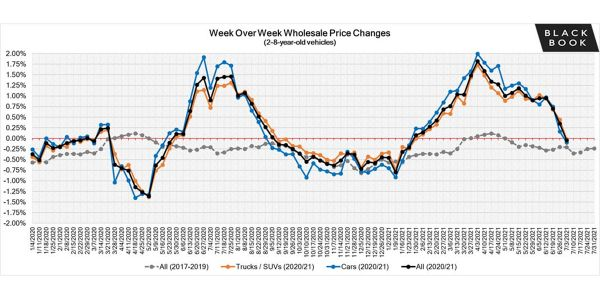 Wholesale values are finally starting to simmer down but make no mistake, supply channels...
