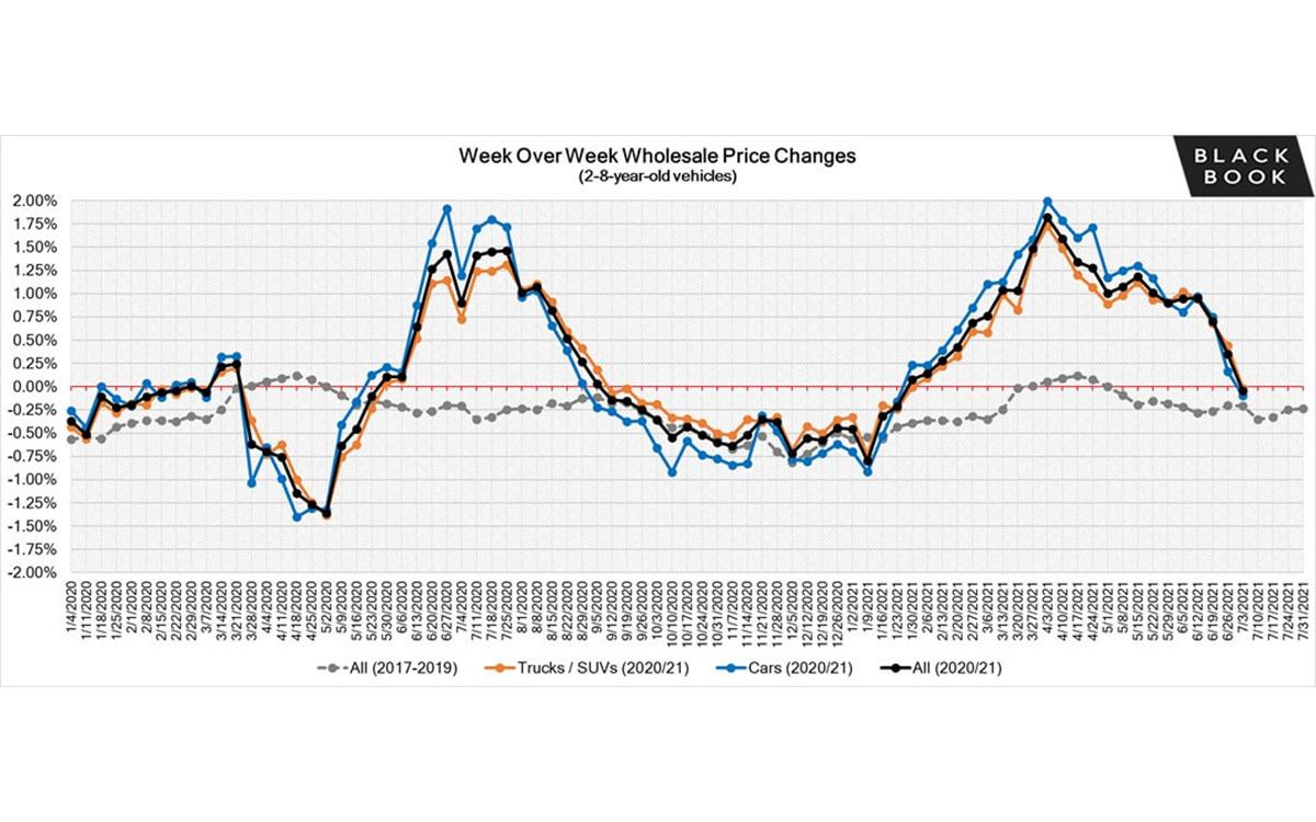 Black Book: Weekly Market Report