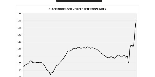The June Retention Index increased again, although at the slower rate, and broke yet another...