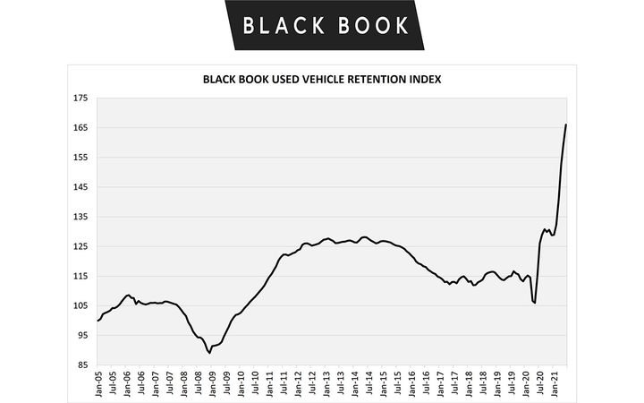The June Retention Index increased again, although at the slower rate, and broke yet another record, reaching 166.0 points. - IMAGE: BlackBook.com