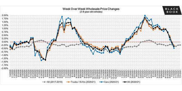 Wholesale values continue to decline after a monstrous 22-consecutive weeks of gains; however,...