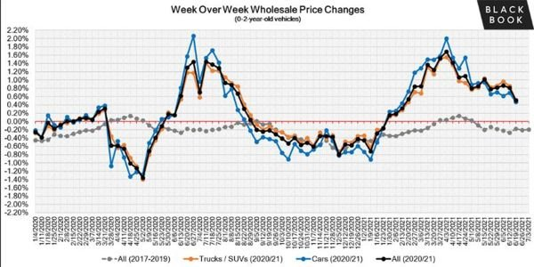 Used wholesale and retail prices are starting to stabilize in July (although at a remarkably...