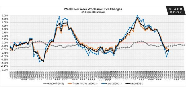 While this is the fourth consecutive week of declining wholesale values, decreases are still...