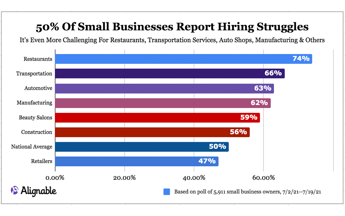 80% of Small Businesses Report Hiring Struggles