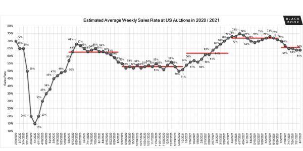 Despite the limited inventory on dealer lots, dealer lanes continue to have higher volume at...