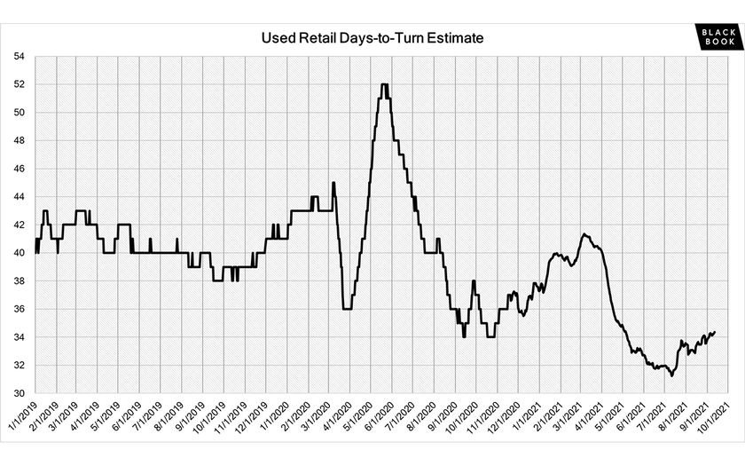 Days-to-turn for used retail listings have been increasing, as retail demand softened over the...