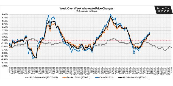 The market continued to make gains this past week, marking the fourth consecutive week of...