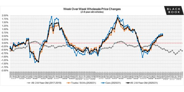 Wholesale prices continued to gain momentum, with all segments reporting week-over-week...