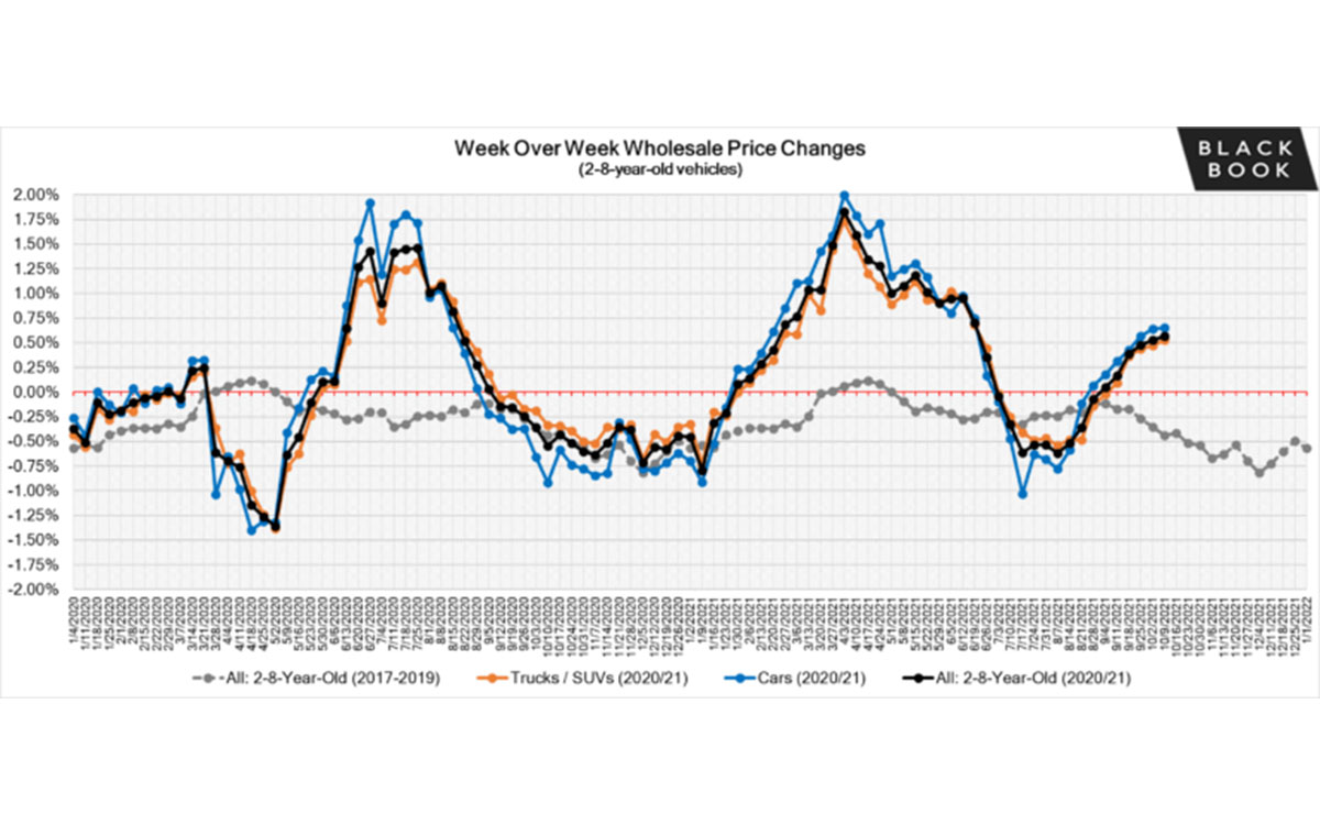 Black Book: Weekly Market Update