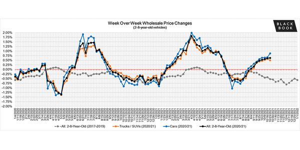 The lack of new inventory is continuing to drive up the demand for used vehicles, which in turn...