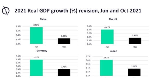 Global Data has downwardly revised its real GDP growth forecasts by 0.14 percentage points (pp)...