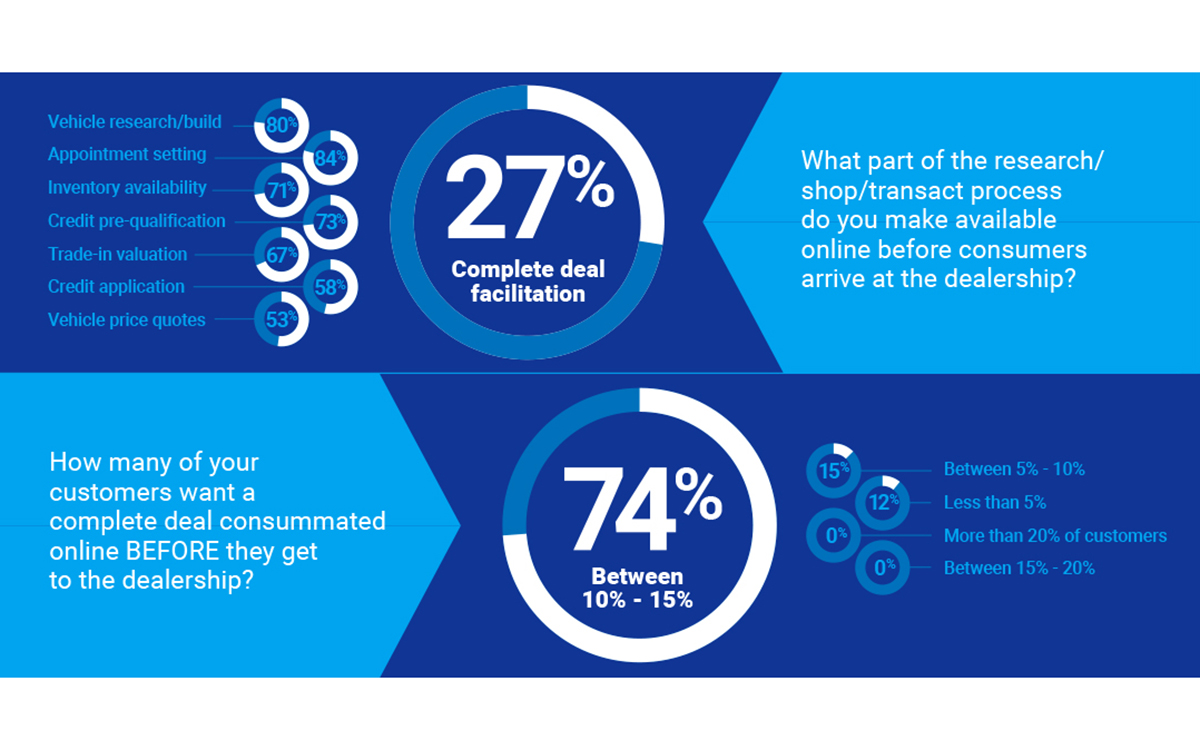 Study: Dealers Struggle to Provide Digital Solutions Consumers Demand