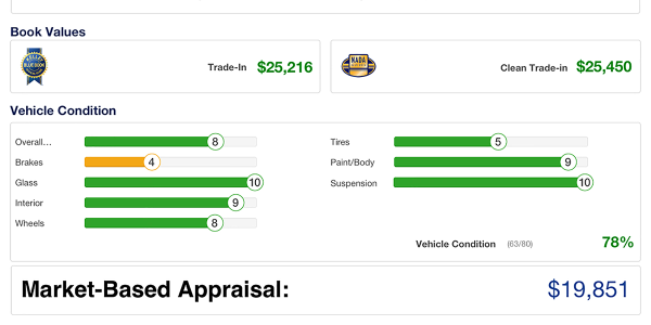 MAX Digital's MAX My Trade solution includes trade-in appraisal and profitability reporting...