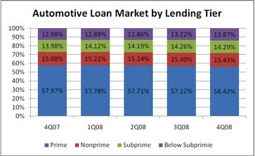 Tracking the 2008 Credit Crisis