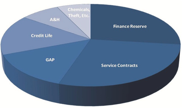 This pie chart represents how top-performing F&I offices sell a balanced variety of product, with finance reserve generally accounting for 30 percent of total income.