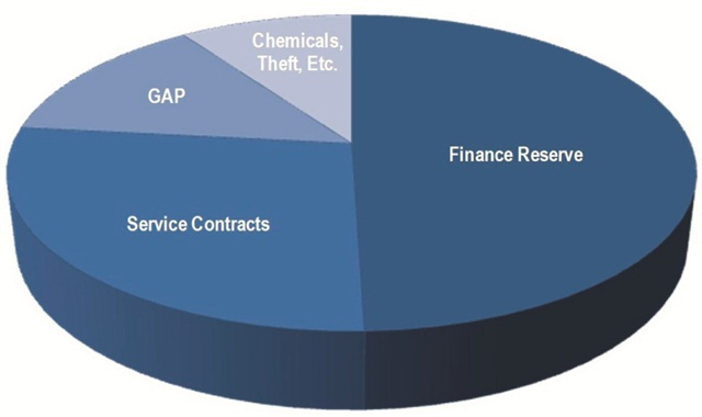 This graph illustrates how below-average F&I departments tend too rely on reserve, service contracts and GAP as their primary sources of income.