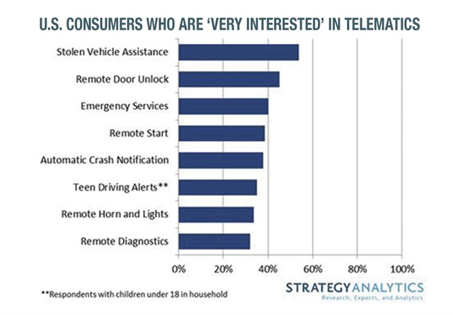 "Strategy Analytics' automotive practice surveyed 1,552 U.S. consumers to gauge interest in connected-car services. Out of the eight services listed, only ""stolen vehicle assistance"" registered interest above 50%."