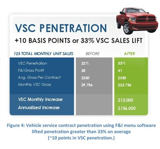 According to MaximTrak's eMenu study, vehicle service contract penetration increased more than 33% when the product was presented using F&I menu software.