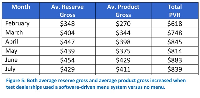 The table above charts the improvements a dealership realized in both average reserve gross and average product gross as a result of using a software-driven menu system.