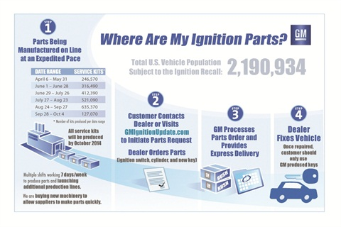 Pictured is one of the graphics General Motors used in March 2014 to detail its plans to repair vehicles impacted by the ignition switch and ignition cylinder recalls.