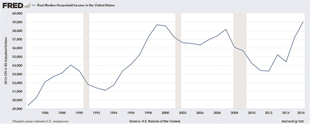 The average median household income between 1993 and 1999 grew by about 15% to $58,665, where it peaked and remained stagnant until 2012. Income, as the graph above shows, is now trending upward, but it remains well below where it should be in relation to advances in automotive inflation.