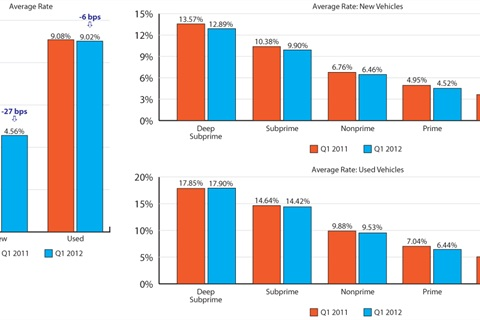 Vehicle Loan Rate: How have rates changed?