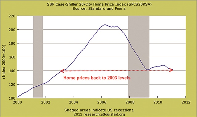 Home values had doubled over the eight-year period preceding the housing crash of 2008.