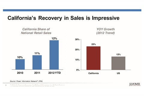 The graphs illustrate California's importance to industry sales. Last year, the state's share of national retail sales equaled its share of the U.S. population at 12 percent. California also led the rest of the country in sales growth last year.