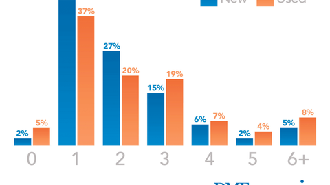Number of Dealerships Visited By Purchase Type