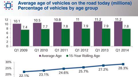 Consumers Still Keeping Cars Longer