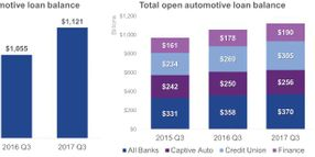 Auto Finance Registers Subprime Record in Q3 2017