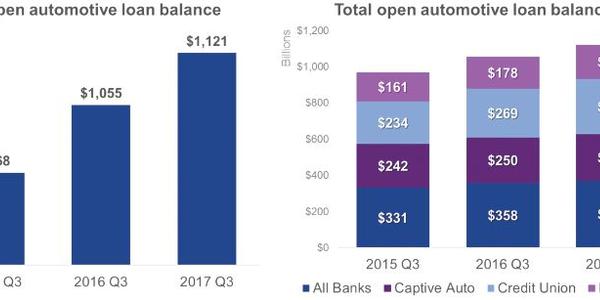 Auto Finance Registers Subprime Record in Q3 2017
