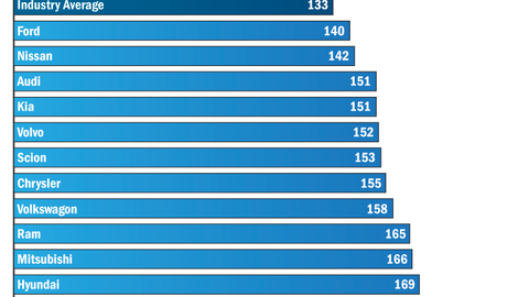 Top 10 nameplates with most problems per 100 vehicles