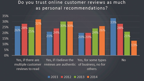 Word of Mouth Still Dominates