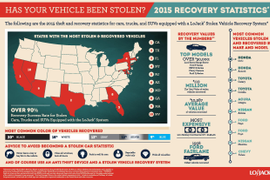 LoJack Recovered $112 Million in Stolen Vehicles in 2015