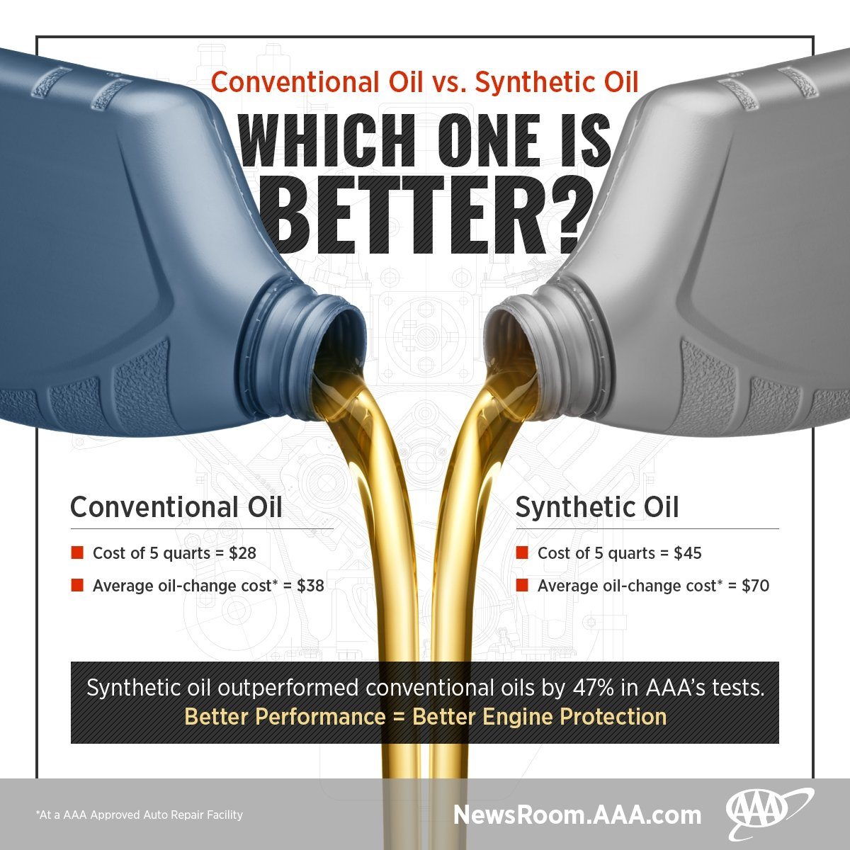 AAA Spills the Truth on Oil Changes