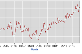 BLS: Auto Industry Adds 42,000 Jobs Since Last Year