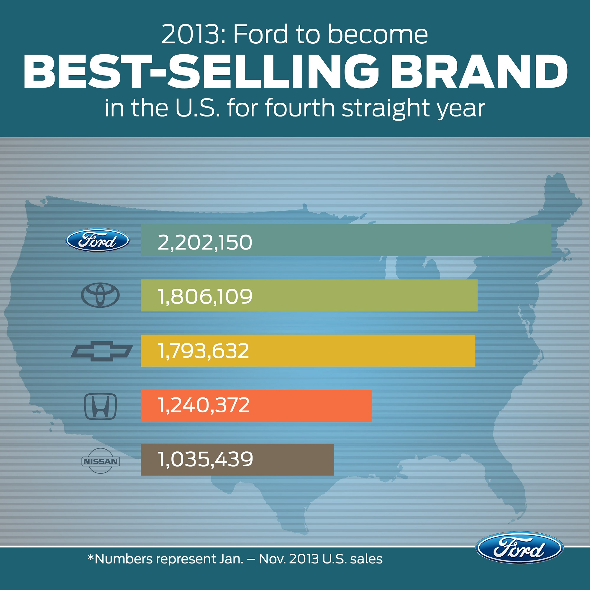 Ford Calls Shot, Expects Best-Selling Brand Title for 2013