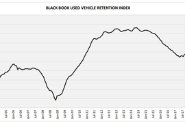 Black Book's Index Records Largest Single-Month Increase Since 2012