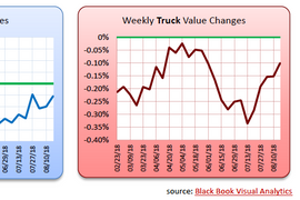 Demand for Pickups and Small Cars Fuel Weekly Values