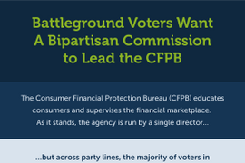 Poll: Most Voters in Battleground States Support Structural Reforms to CFPB